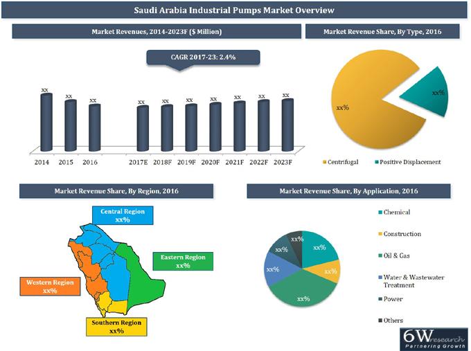 Saudi Arabia Industrial Pumps Market Positive
