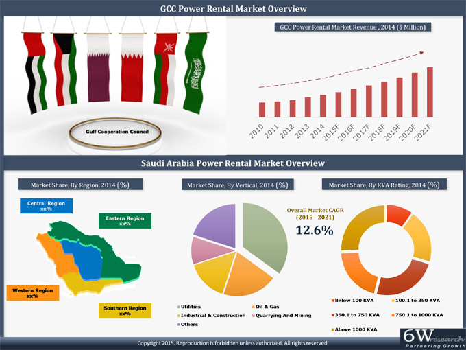 Saudi Arabia Power Rental Market (2015-2021) image