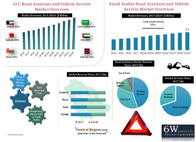 Saudi Arabia Road Assistance and Vehicle Service Market (2018-2024) report graph