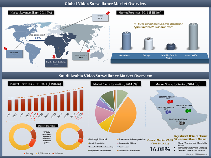 Saudi Arabia Video Surveillance Market (2015-2021) image