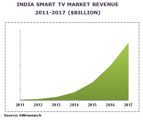 india smart tv market image graph