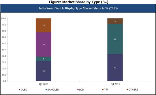 India smart watch display type market share