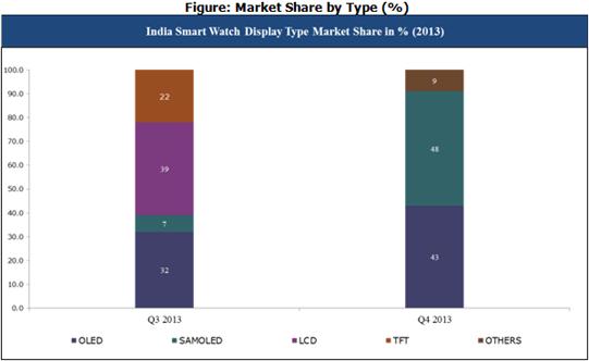 India smart watch display type market share