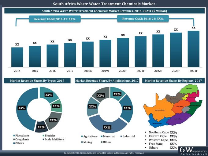South Africa Waste Water Treatment Chemicals Market (2018-2024) report graph