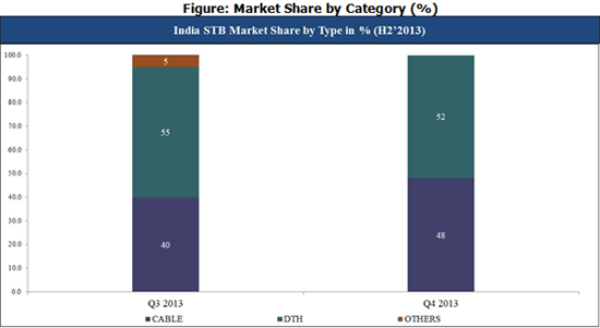 India STB Market Share by Category CY Q4