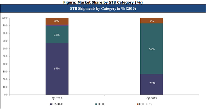 STB Market Share by Category