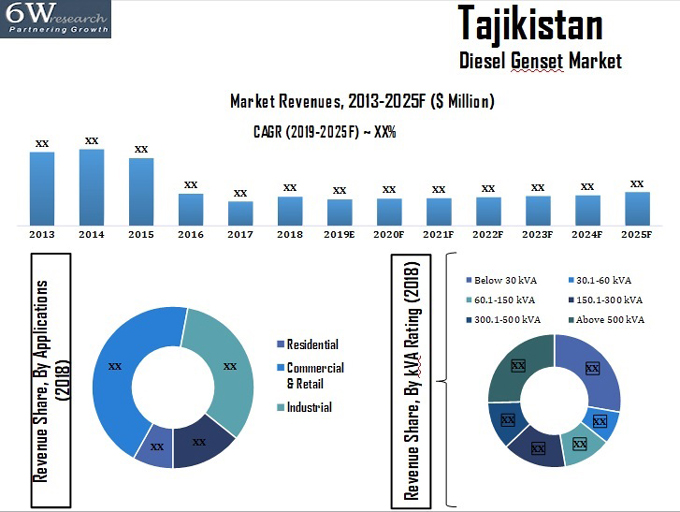 Middle East Medium Voltage Switchgear Market (2019-2025) report graph