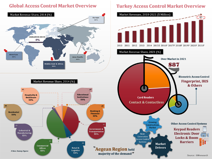Turkey Access Control Systems Market (2015-2021)