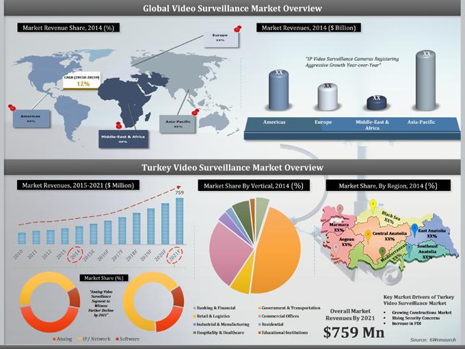 Turkey Video Surveillance Market 2015 2021