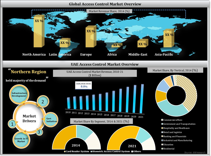 UAE Access Control Systems Market (2015-2021) image graph