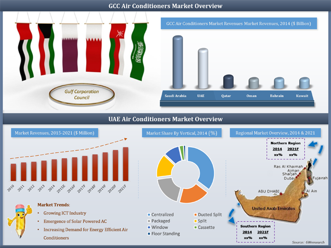 UAE Air Conditioner Market (2015-2021) image