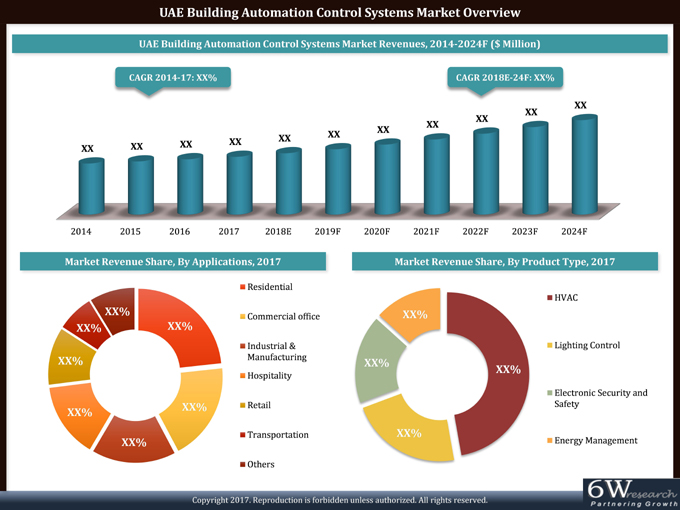 UAE Building Automation Control Systems Market (2018-2024) report graph