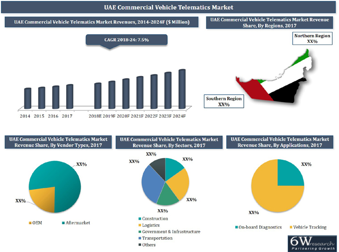 UAE Commercial Vehicle Telematics Market (2018-2024) report graph
