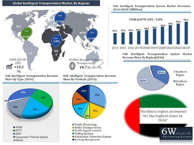 UAE Intelligent Transportation System Market (2017-2023) report graph