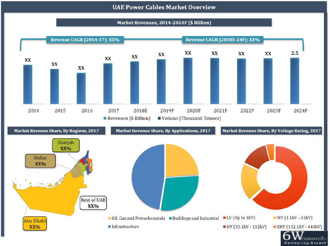 UAE Power Cables Market (2018-2024) report graph