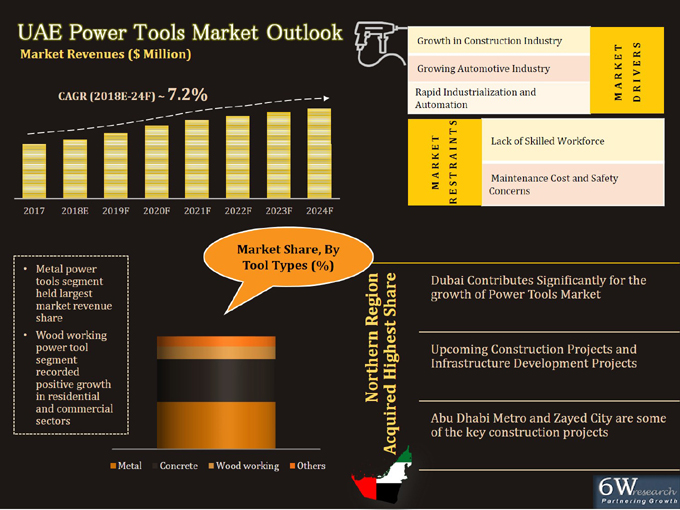 UAE Power Tools Market (2018-2024) report graph