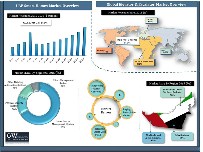 UAE Smart Homes Market (2016-2022) graph