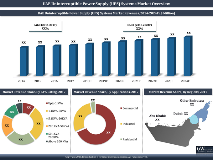 UAE Uninterruptible Power Supply (UPS) Systems Market (2018-2024) report graph