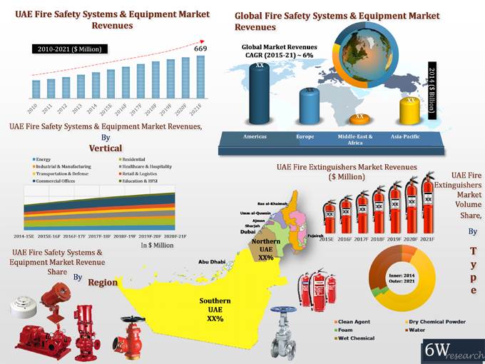 UAE Fire Safety Systems and Equipment Market (2015-2021) Figure
