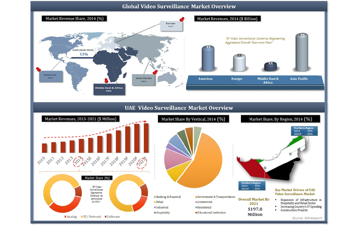 UAE Video Surveillance Market (2015-2021)