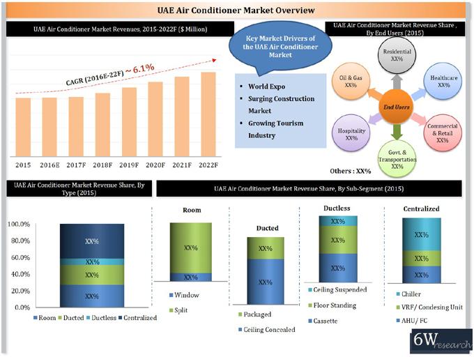 Uae Air Conditioner Market 2016 2022