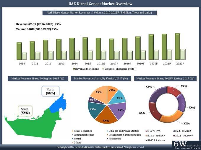 Uae Diesel Genset Market 2016 2022