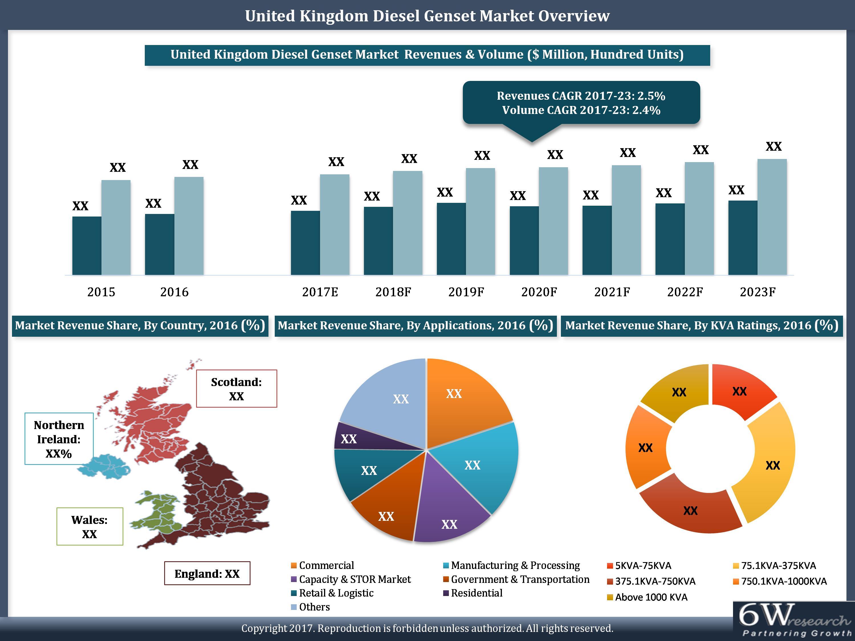 United Kingdom Diesel Genset Market 2017–2023