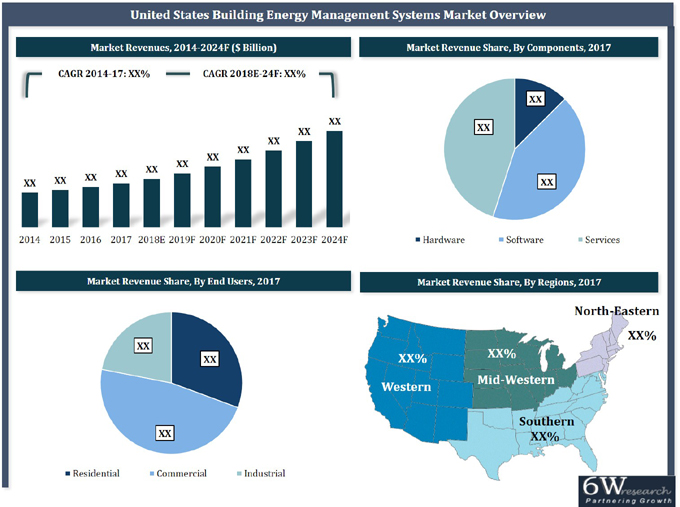 United States Building Energy Management Systems Market (2018-2024) report graph