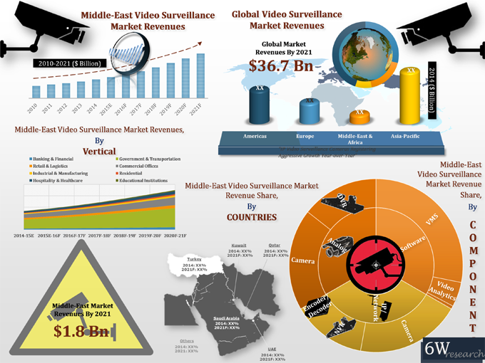 Middle-East Video Surveillance Market (2015-2021) image graph