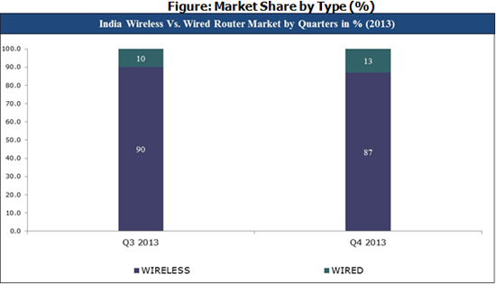 India Wireless vs Wired Router Market