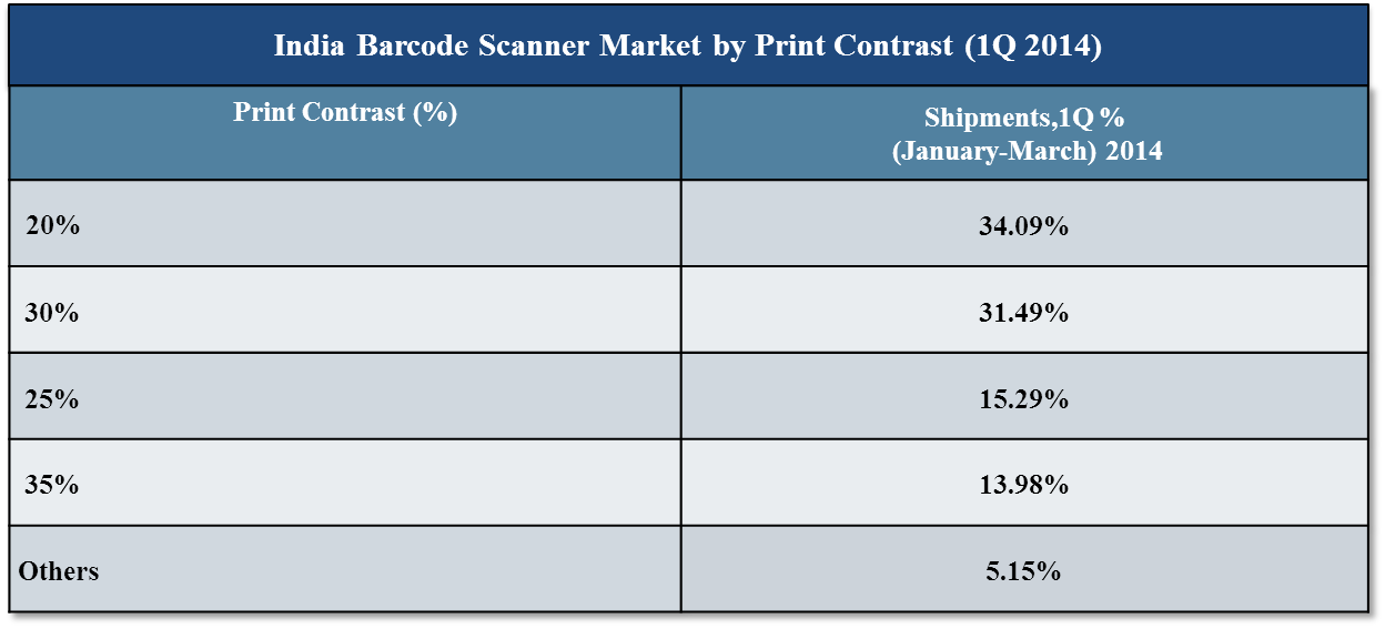 India Barcode Scanner Market