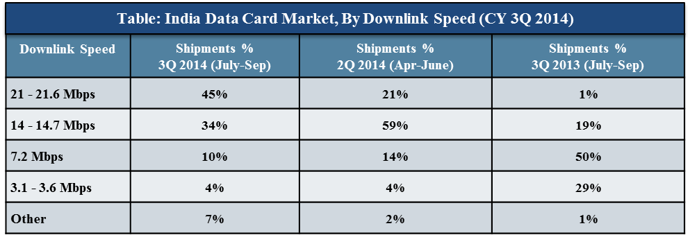 India data card market share