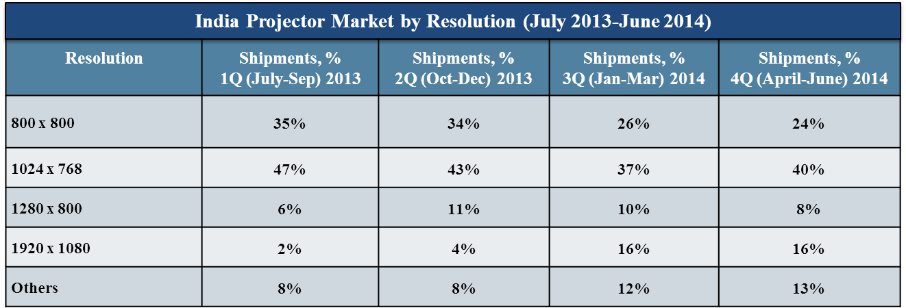 India Projector Market Registered An Annual Shipments Of 0