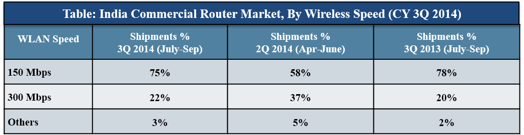 India Router Market