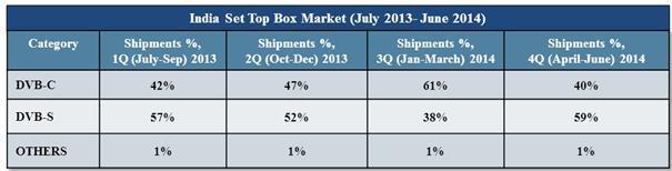 india set top box market