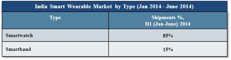 India Smart Wearable Market by Type