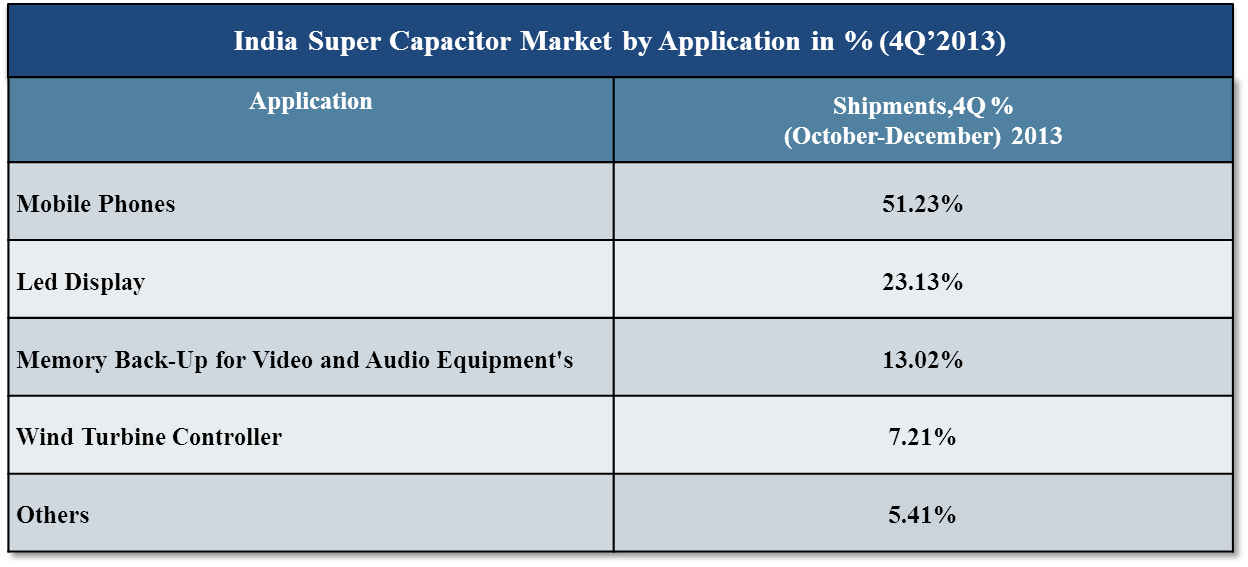 India Super Capacitor Market shipments value reached US$1.07 Million ...