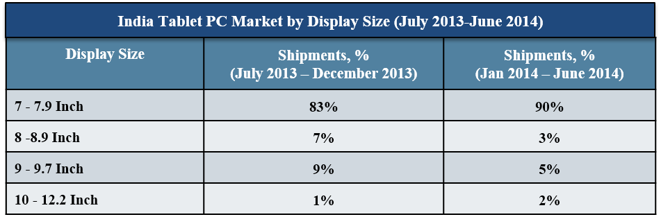 India Tablet Market, By 2G Support