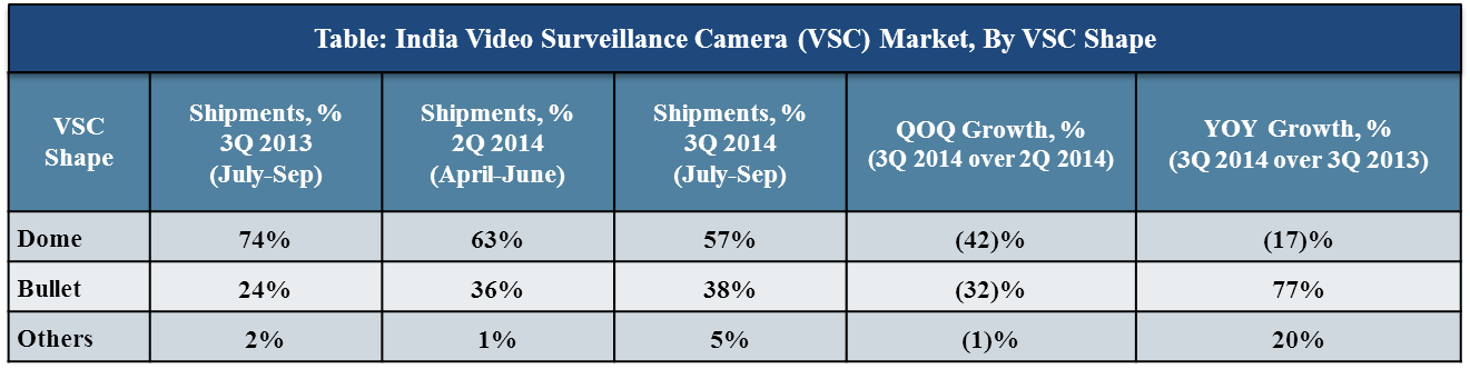 India Video Surveillance Camera (VSC) market